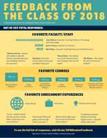 Feedback from the Class of 2018